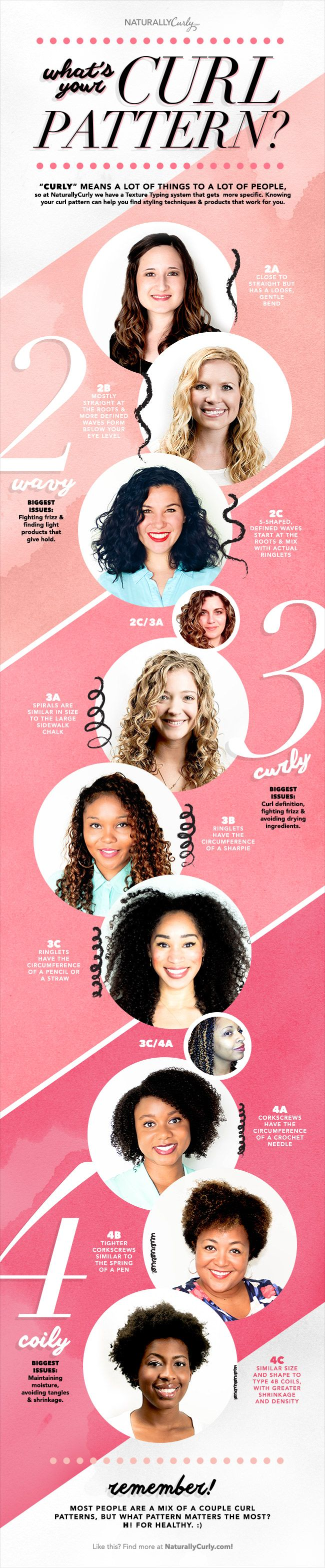 Curly Hair Guide: What\'s YOUR Curl Pattern? | NaturallyCurly.com