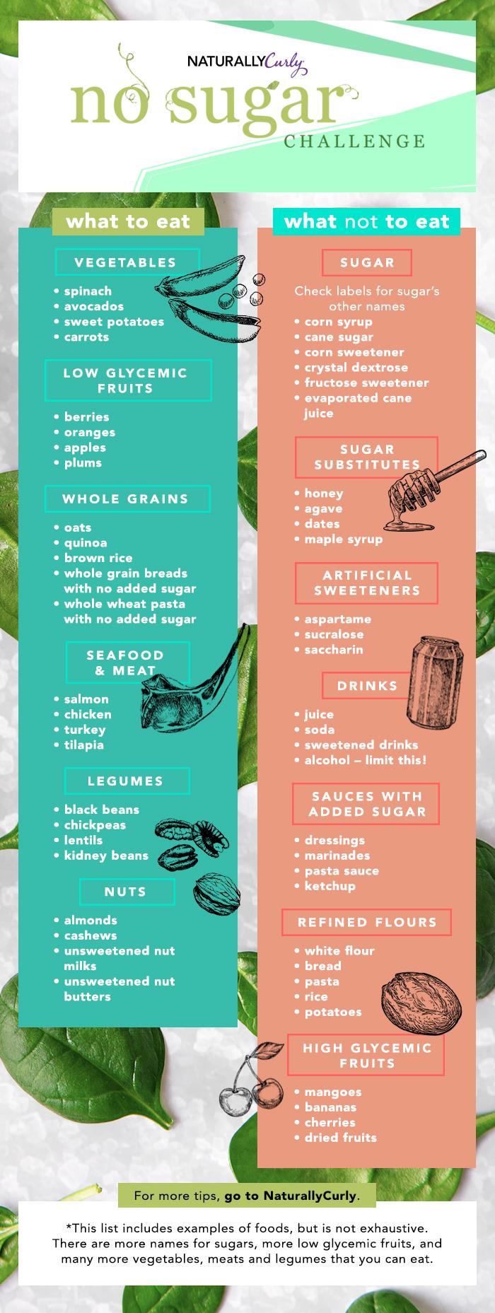 what to eat no sugar challenge